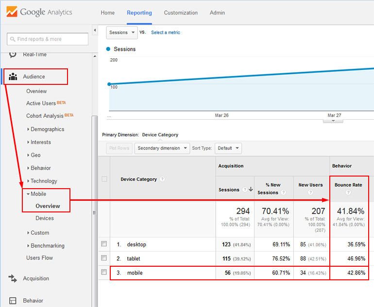 Mobile bounce rate in Google Analytics